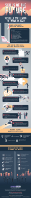 kills of the Future - 10 Skills You'll Need to Thrive in 2020 Infographic