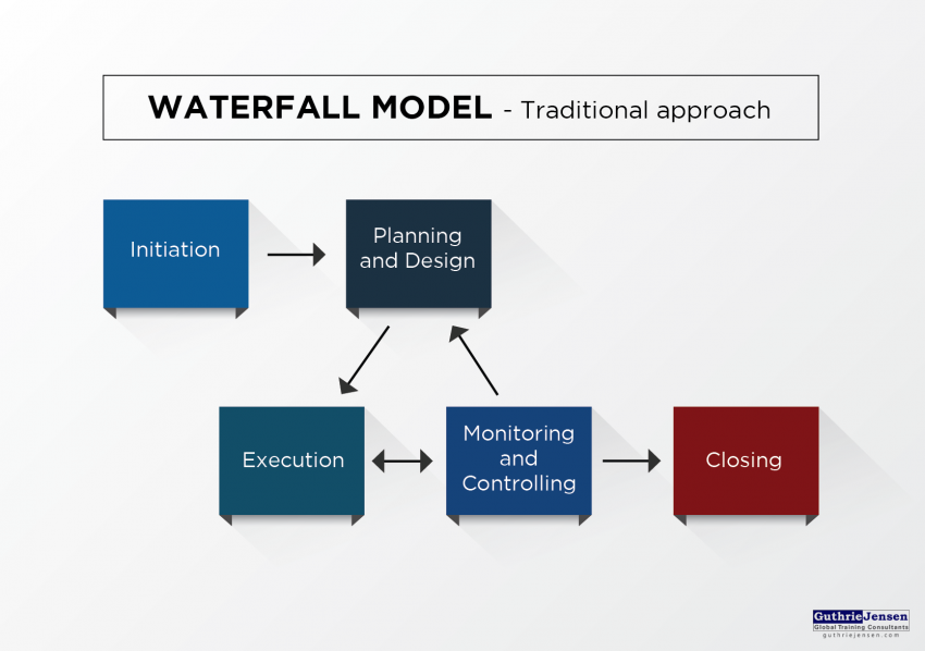 waterfall model - traditional approach