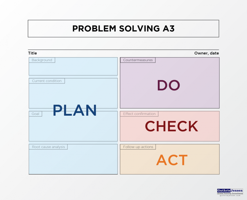 a3 problem solving - top project management approaches