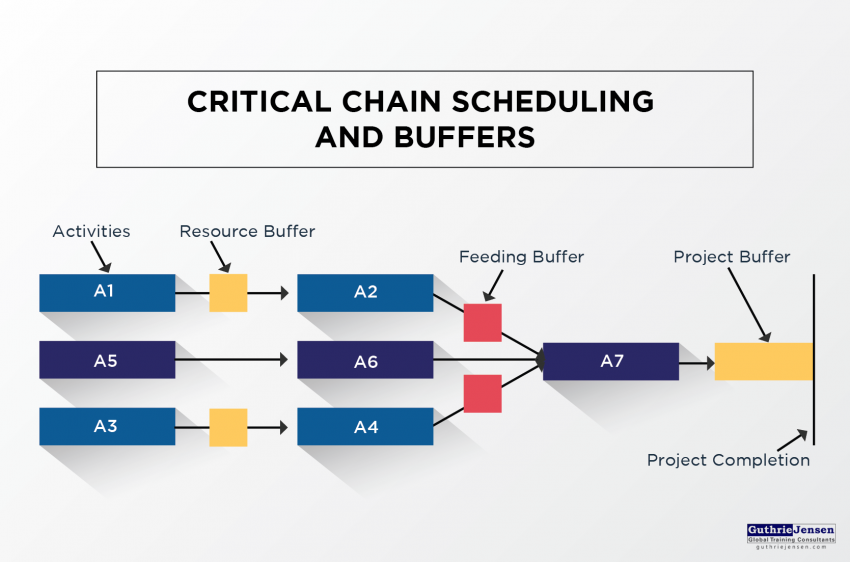 critical chain project management