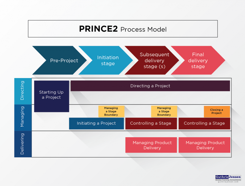 prince2 project management approaches