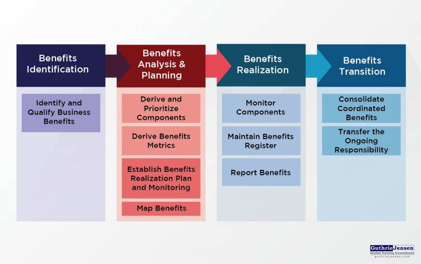 benefits realization project management