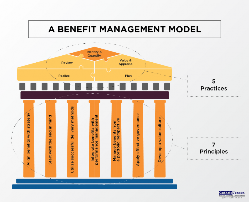 benefits management model