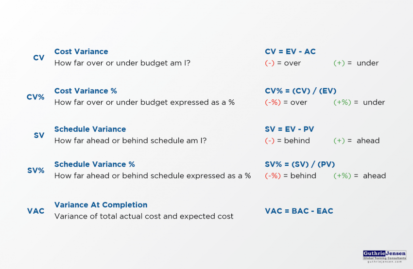 variance analysis formulas - project management