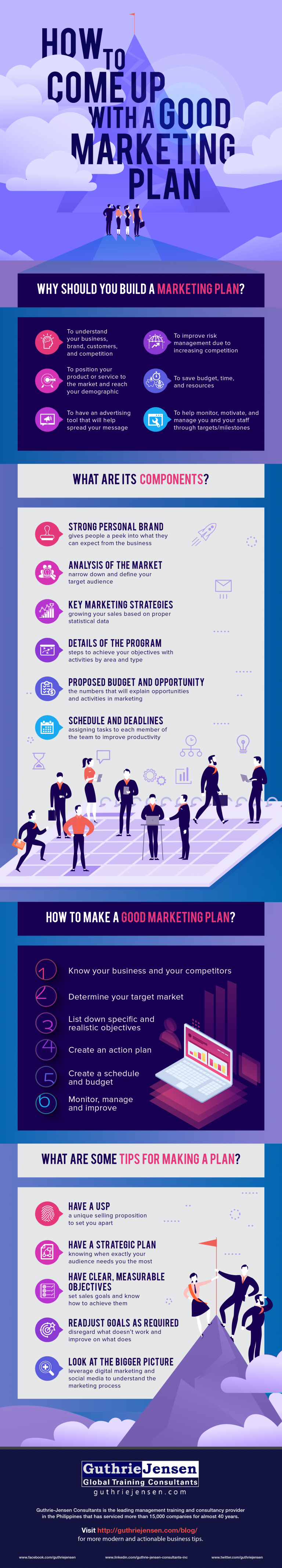 How to Come Up with a Good Marketing Plan