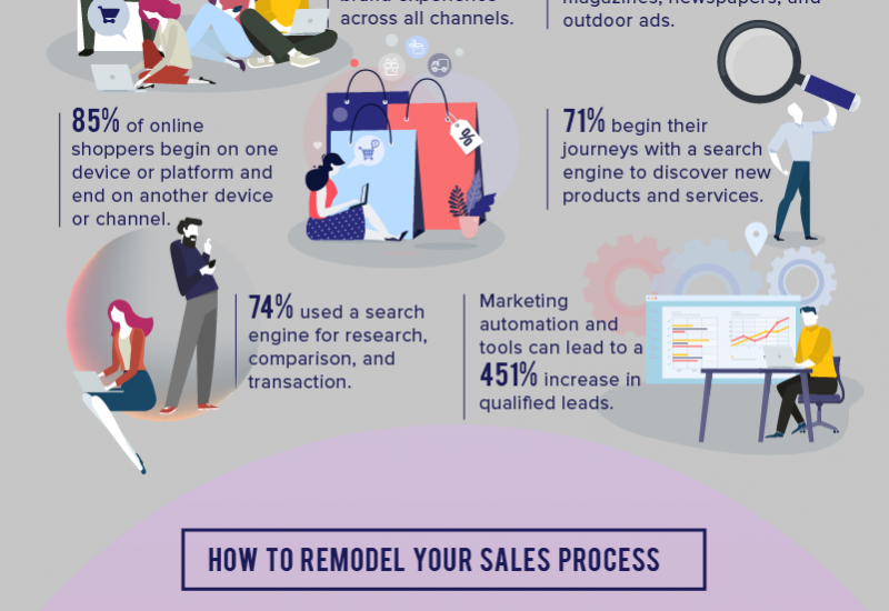 A Guide to Remodeling Your Sales Process for the Modern Market_Infographic