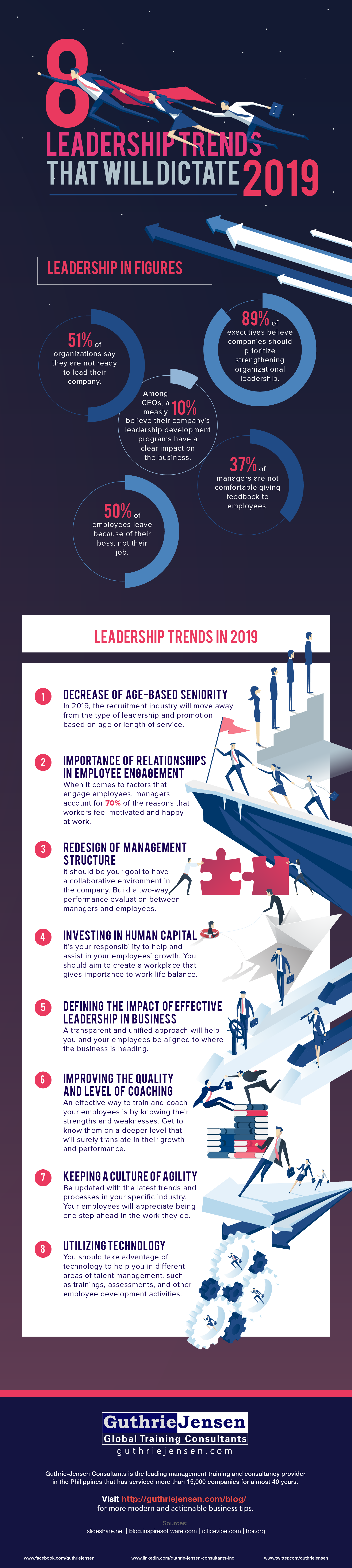 8 Leadership Trends That Will Dictate 2019-02