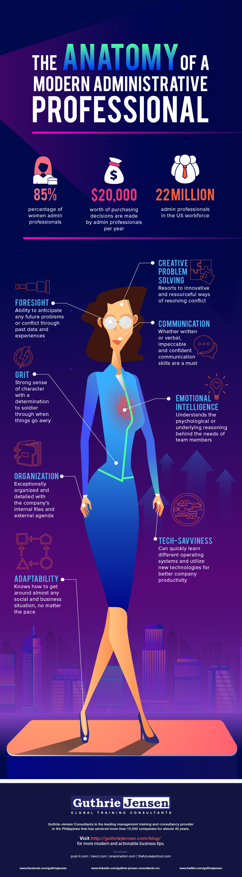 The Anatomy of a Modern Administrative Professional - Infographic