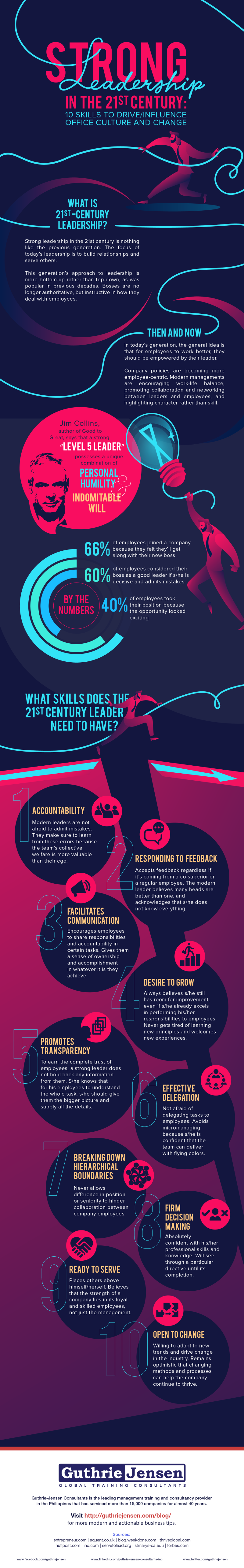 Strong Leadership in the 21st Century: 10 Skills to Influence Office Culture and Change [Infographic]