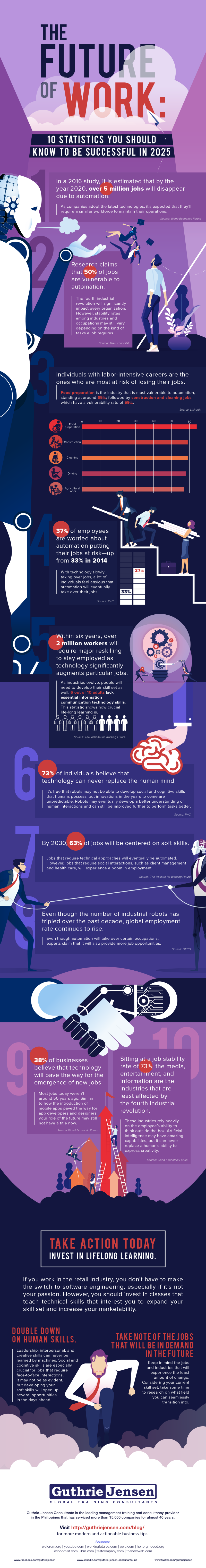 The Future of Work: 10 Statistics You Should Know to Be Successful in 2025 [Infographic]