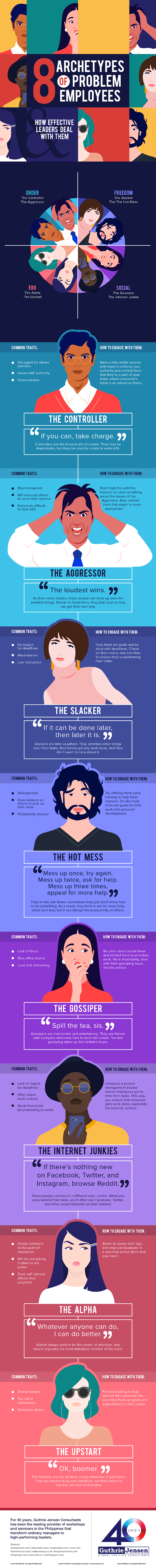 Infographic on the Archetypes of Problem Employees and How Effective Leaders Deal With Them