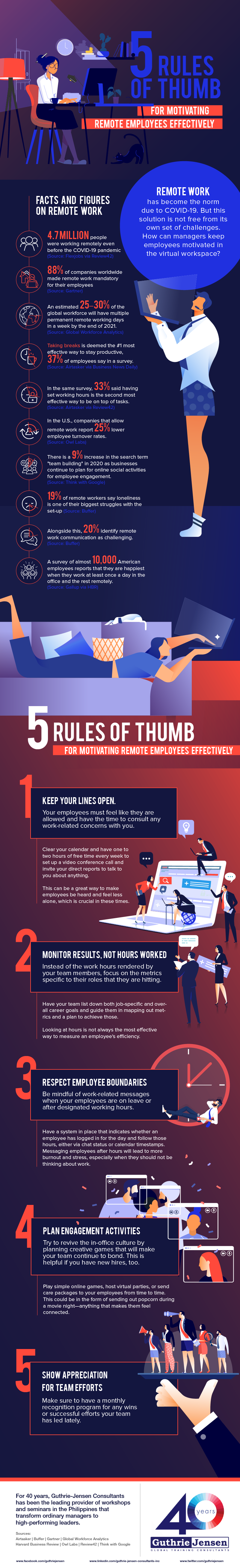 [Infographic] 5 Rules of Thumb for Motivating Remote Employees Effectively